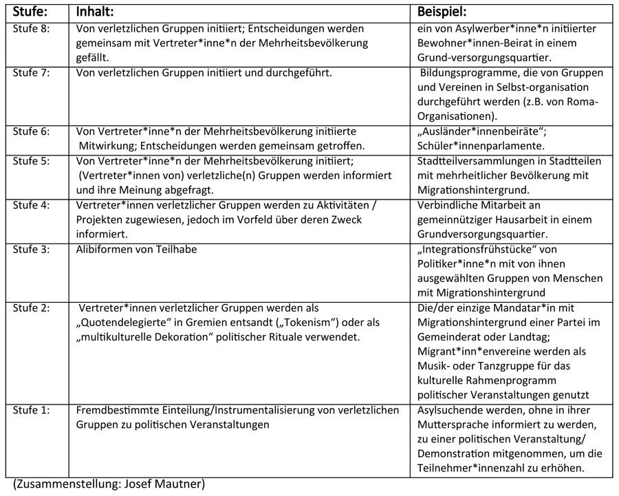 Menschenrechte und Partizipation_Text_Buch-5